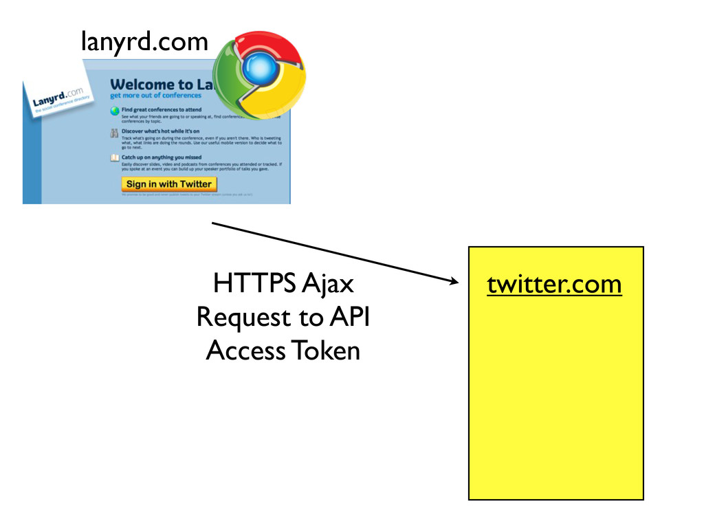 lanyrd.com HTTPS Ajax Request to API Access Tok...