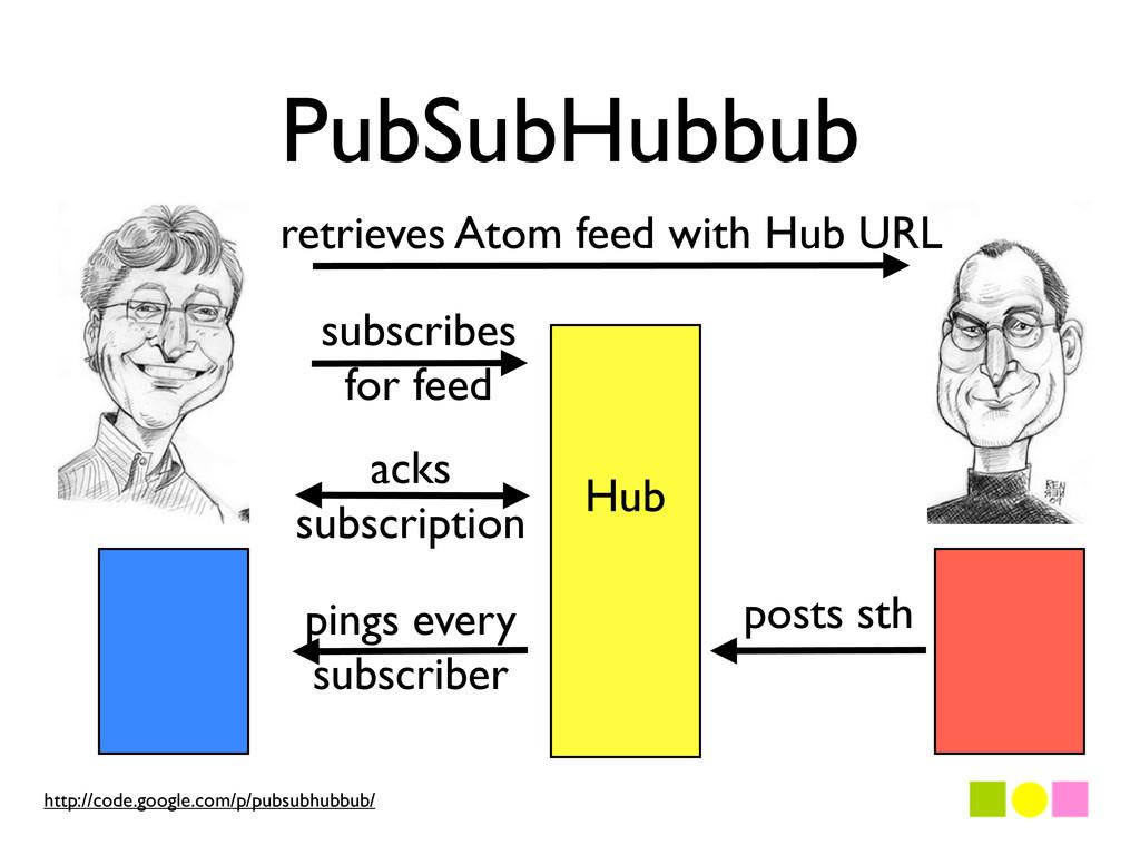 PubSubHubbub retrieves Atom feed with Hub URL H...