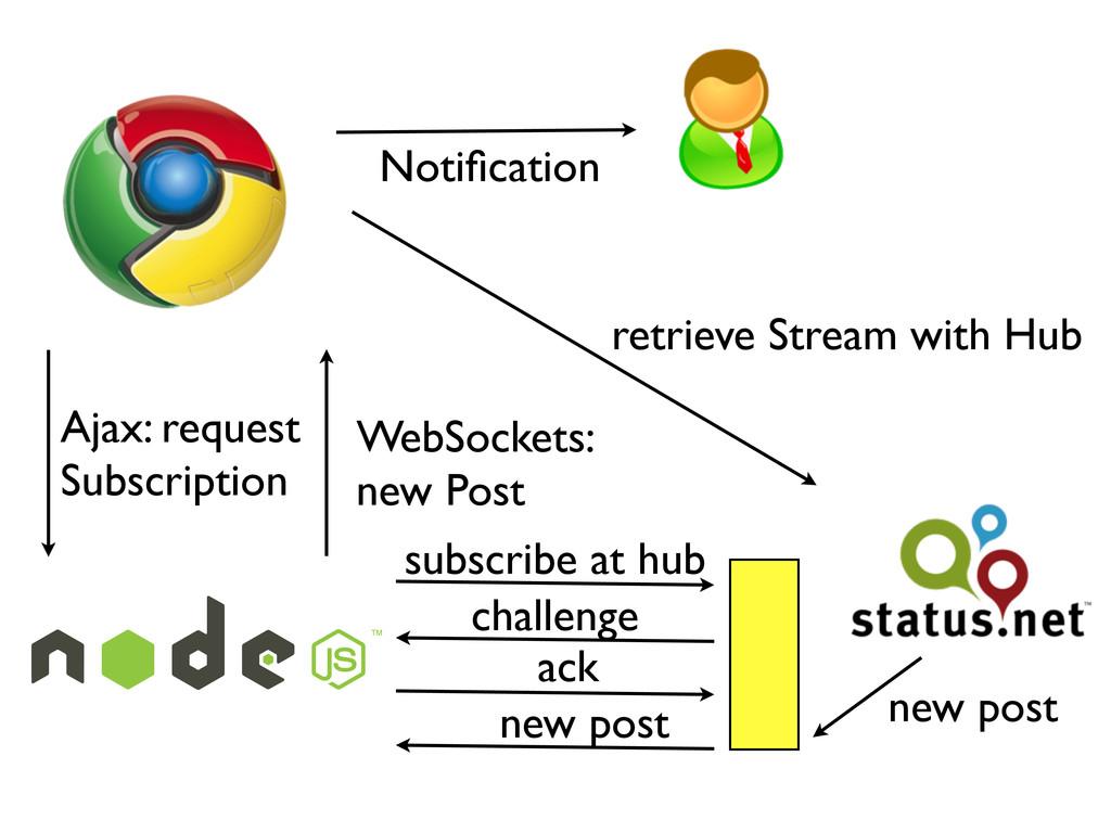 retrieve Stream with Hub Ajax: request Subscrip...