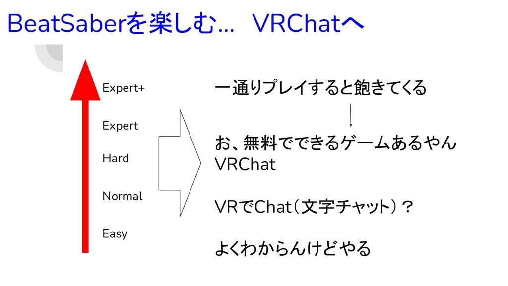 BeatSaberを楽しむ… VRChatへ Easy Normal Hard Expert ...