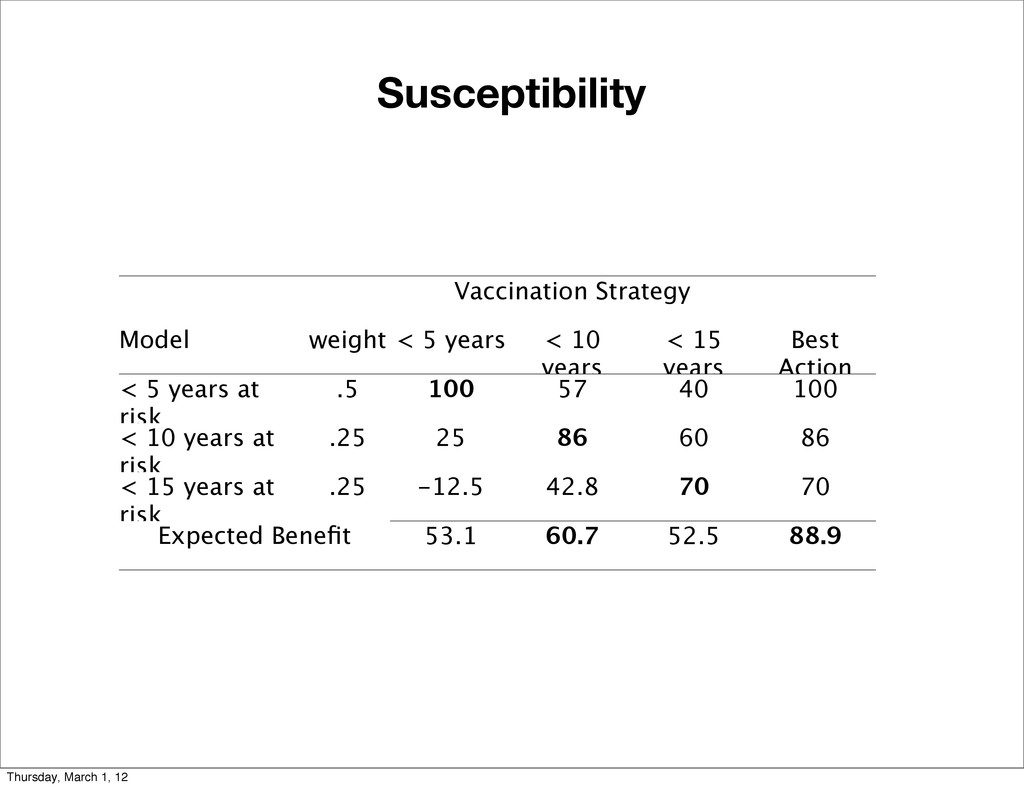 Susceptibility Vaccination Strategy Vaccination...