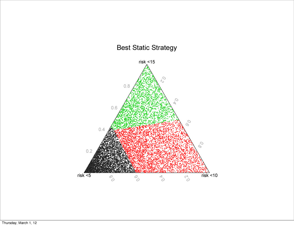 Best Static Strategy risk <5 risk <10 risk <15 ...