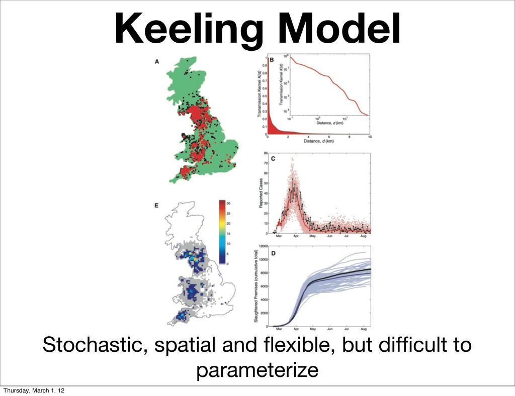 Keeling Model Stochastic, spatial and flexible, ...