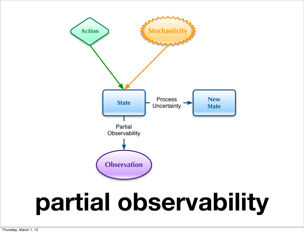 partial observability State Action Observation ...