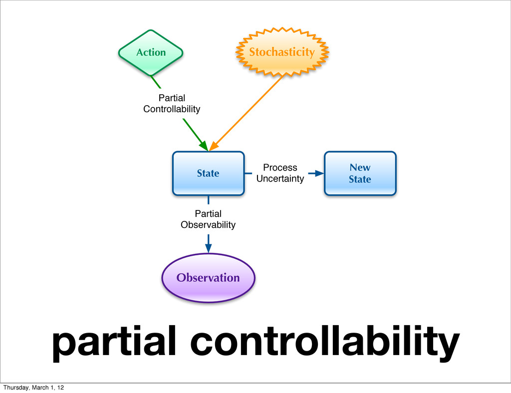 partial controllability State Action Observatio...