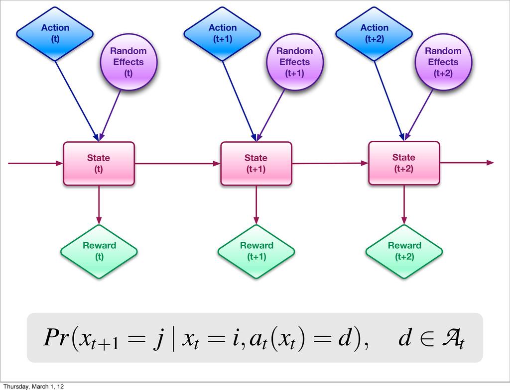 Pr(xt+1 = j | xt = i,at (xt ) = d), d 2 A t Sta...