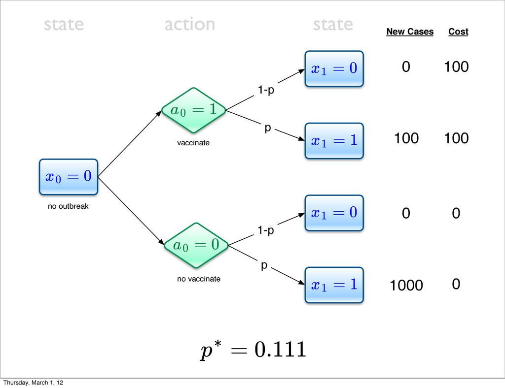 = 0 x0 = 0 x1 = 1 x1 = 1 x1 = 0 x1 = 1 a0 = 0 a...