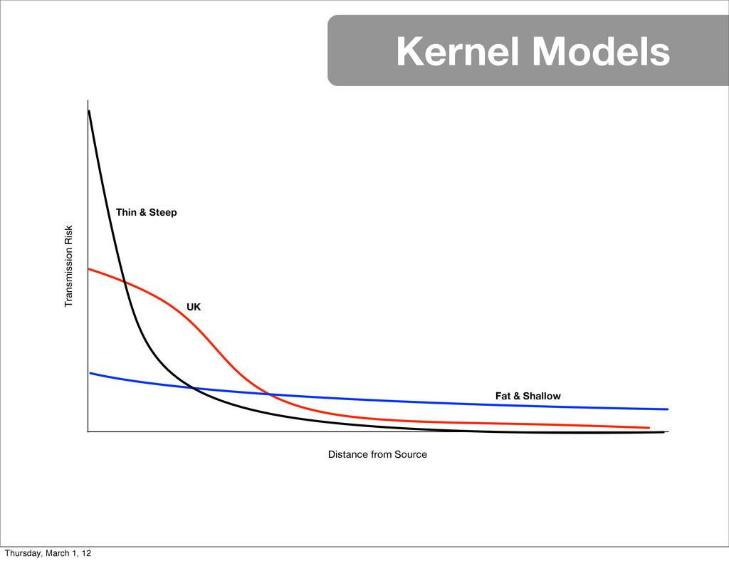 Kernel Models Distance from Source Transmission...