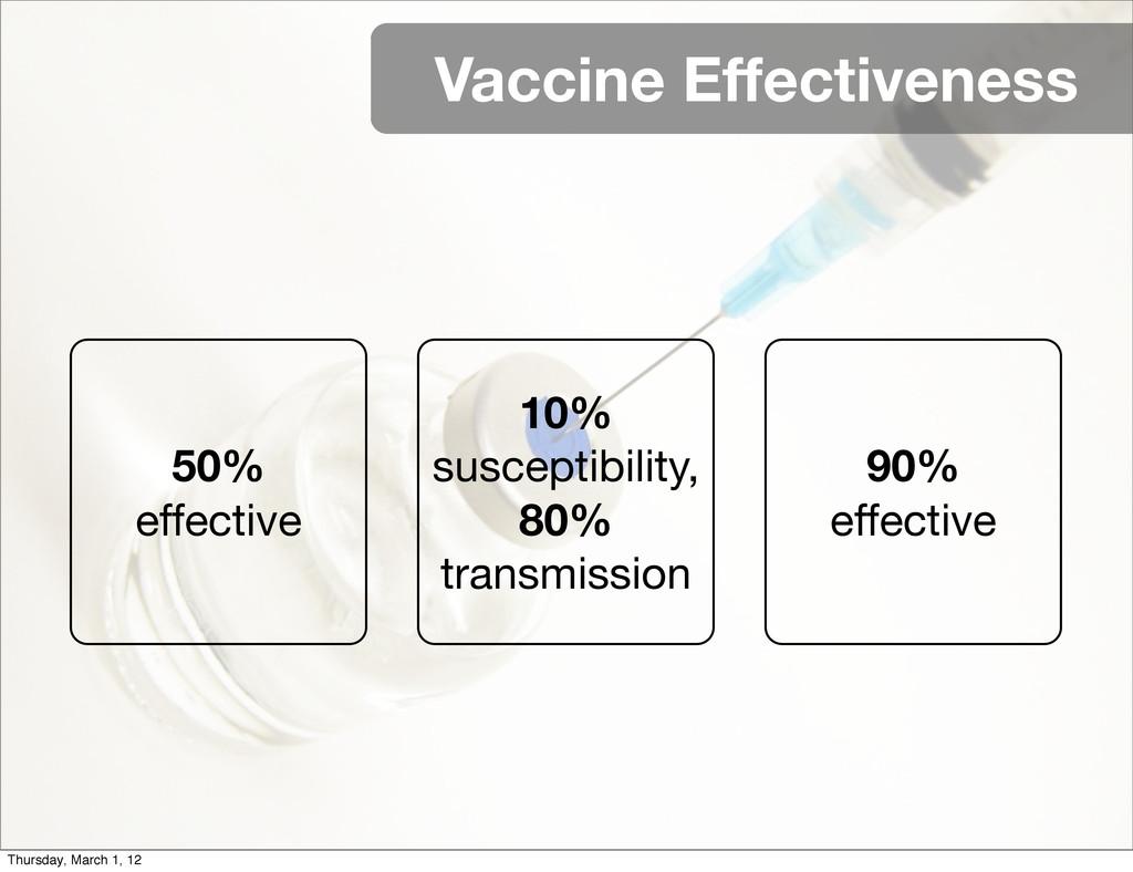 Vaccine Effectiveness 50% effective 10% suscept...