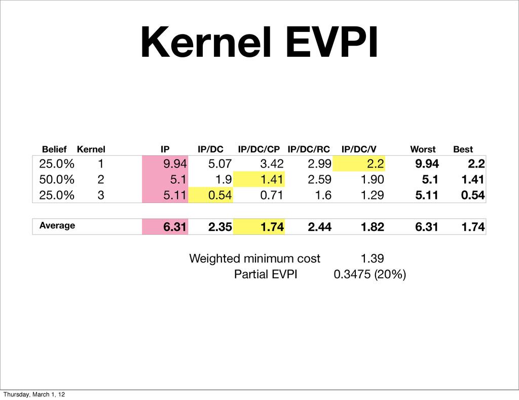 Belief Kernel Kernel IP IP/DC IP/DC/CP IP/DC/RC...