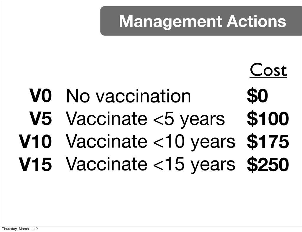 V0 V5 V10 V15 Management Actions No vaccination...