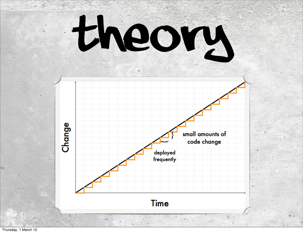 theory Thursday, 1 March 12