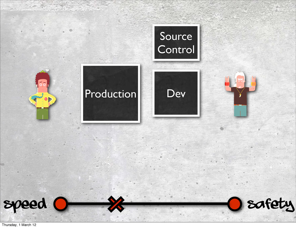 Safety Speed Dev Production Source Control Thur...