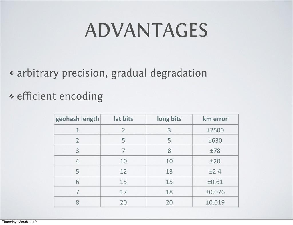 ADVANTAGES ❖ arbitrary precision, gradual degra...