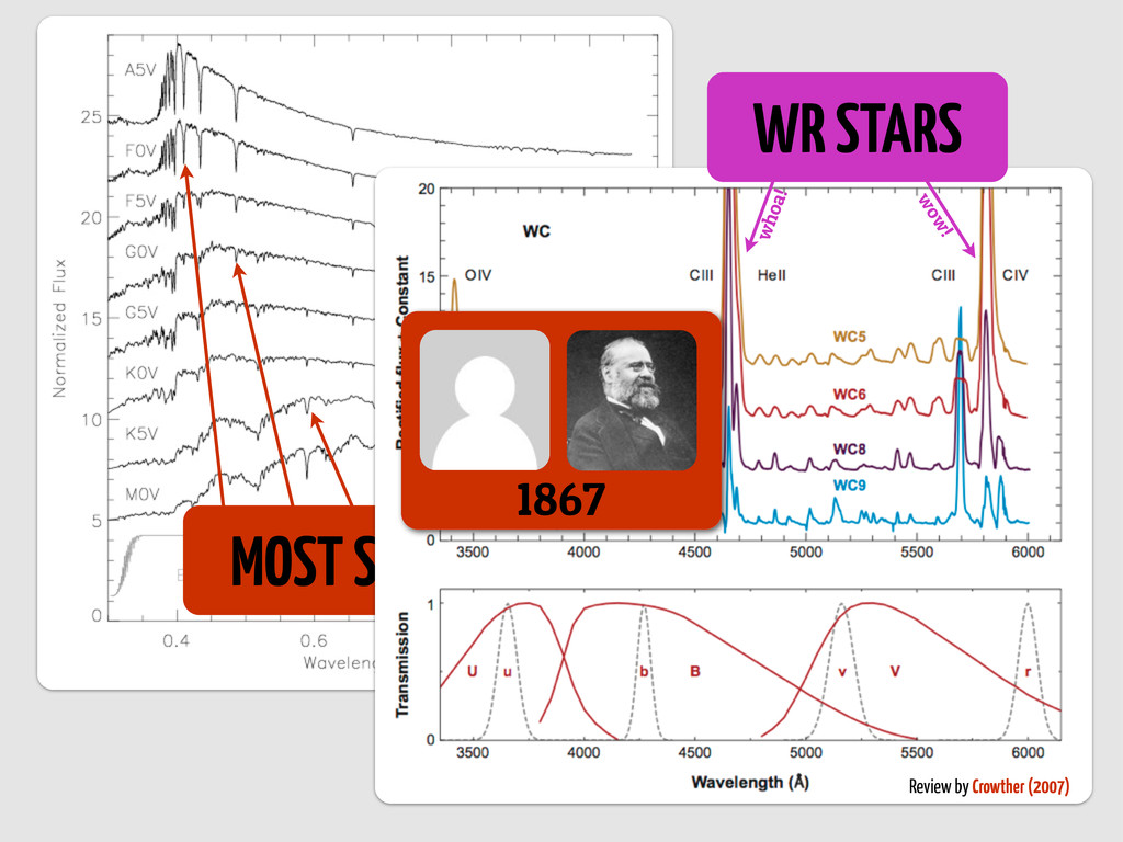 MOST STARS Review by Crowther (2007) WR STARS w...
