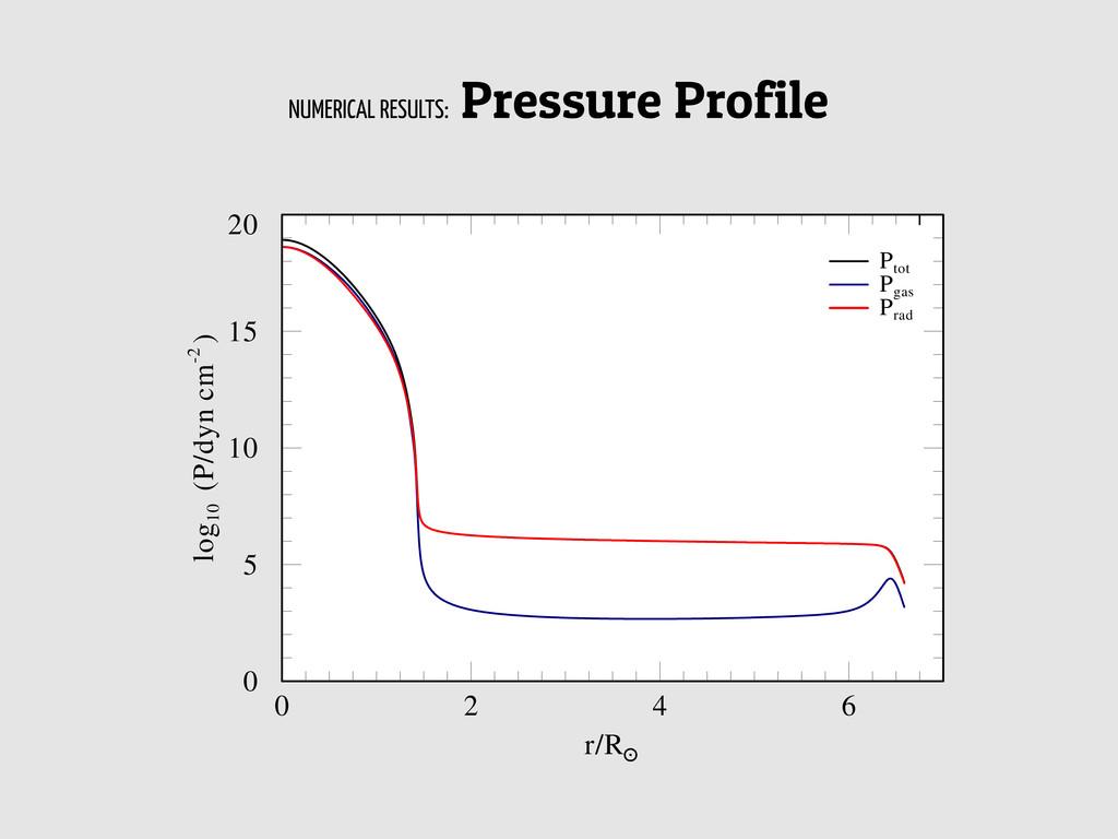 NUMERICAL RESULTS: Pressure Profile 0 2 4 6 r/R...