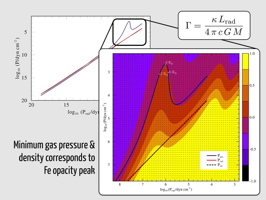 Fig. 3. Total stellar luminosity L(r), compared...