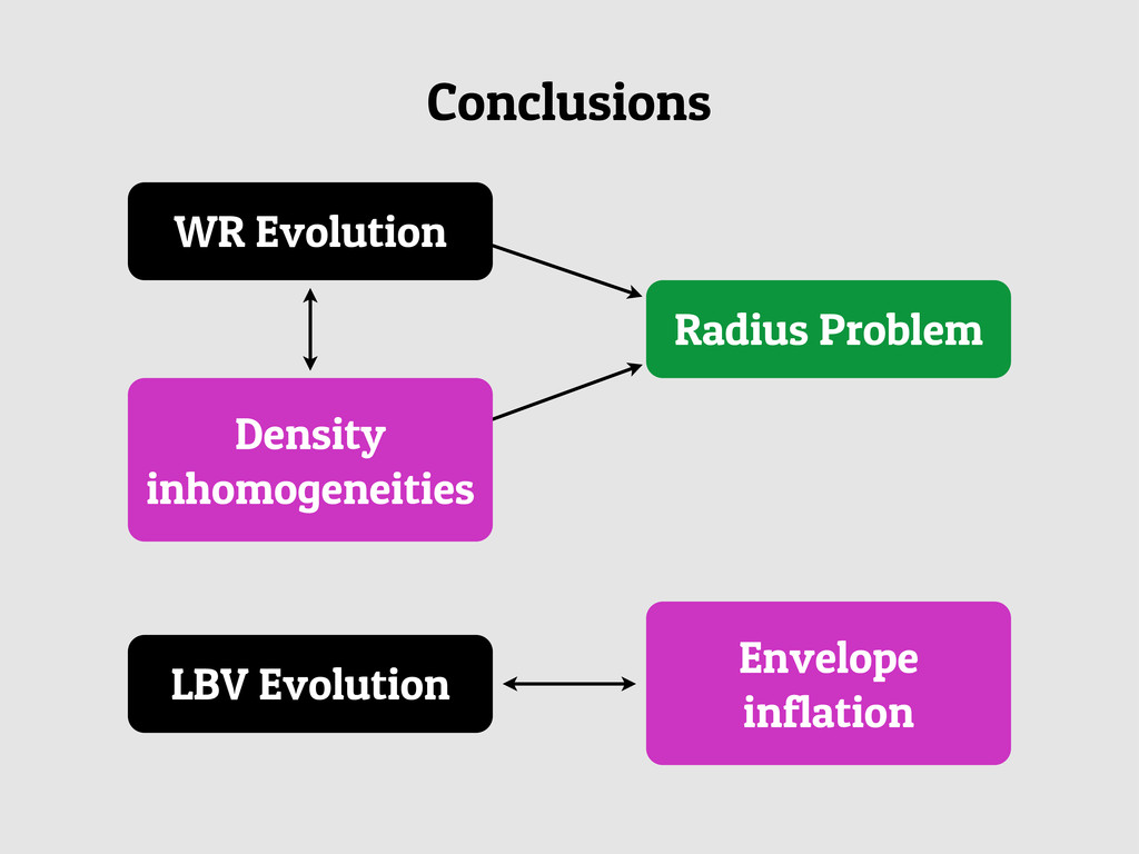 Conclusions WR Evolution Density inhomogeneitie...