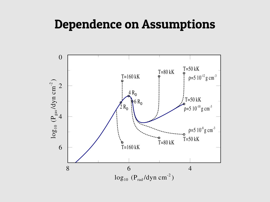 Dependence on Assumptions A&A 538, A40 (2012) m...