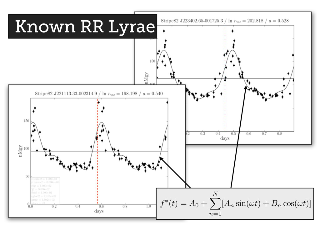 Known RR Lyrae f⇤ ( t ) = A0 + N X n=1 [ An sin...