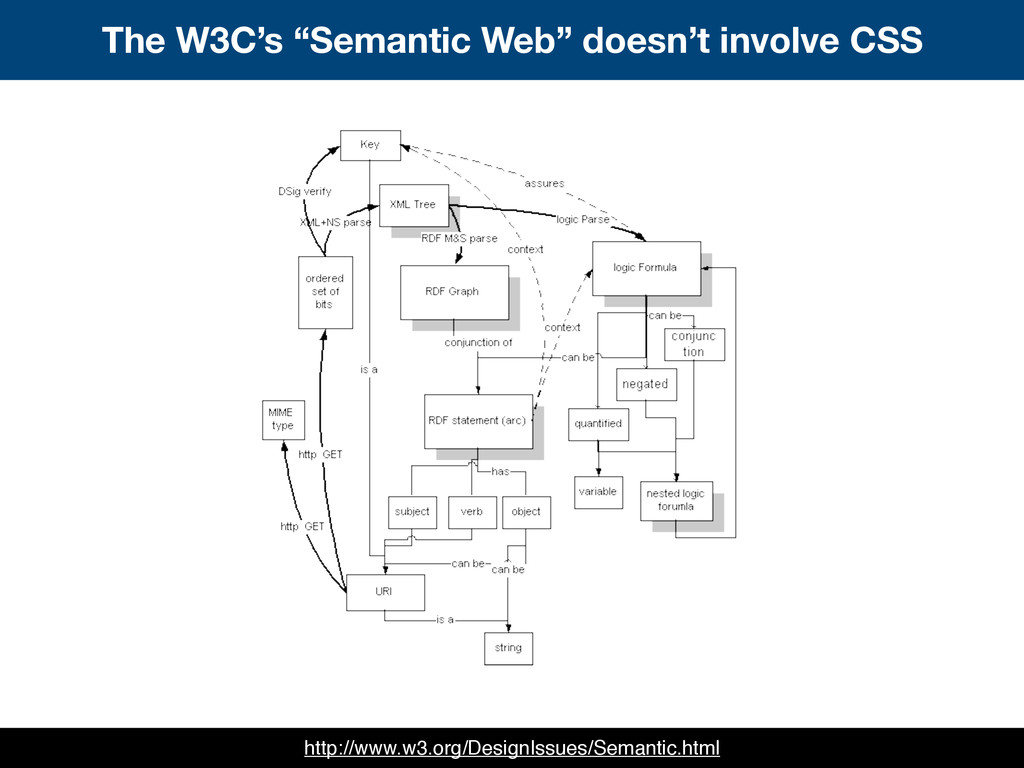 """The W3C's """"Semantic Web"""" doesn't involve CSS ht..."""