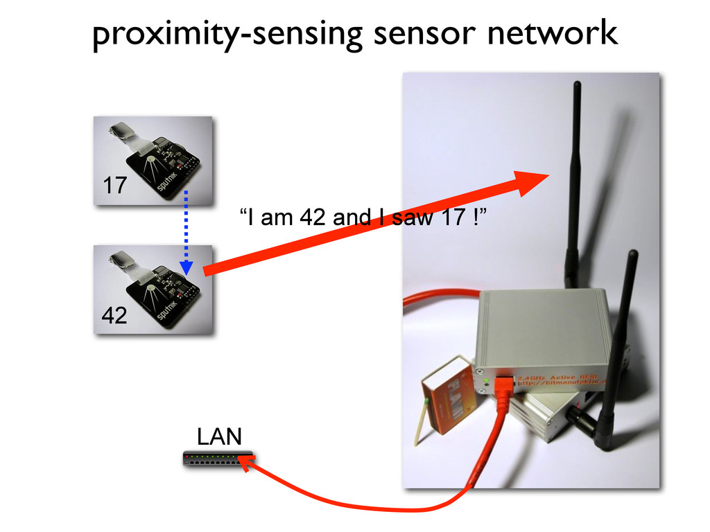 "proximity-sensing sensor network LAN 42 17 ""I a..."