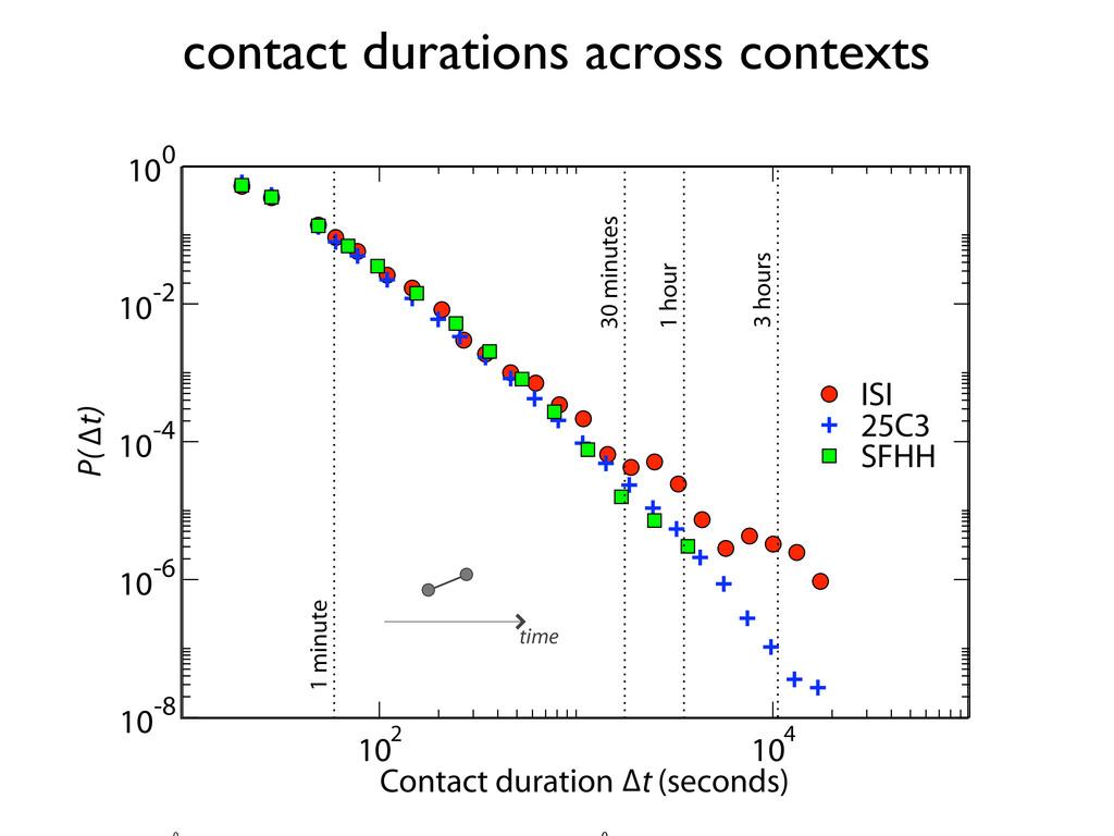 contact durations across contexts 102 104 Conta...