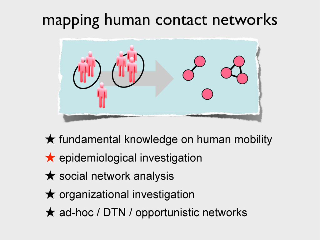 mapping human contact networks ★ fundamental kn...