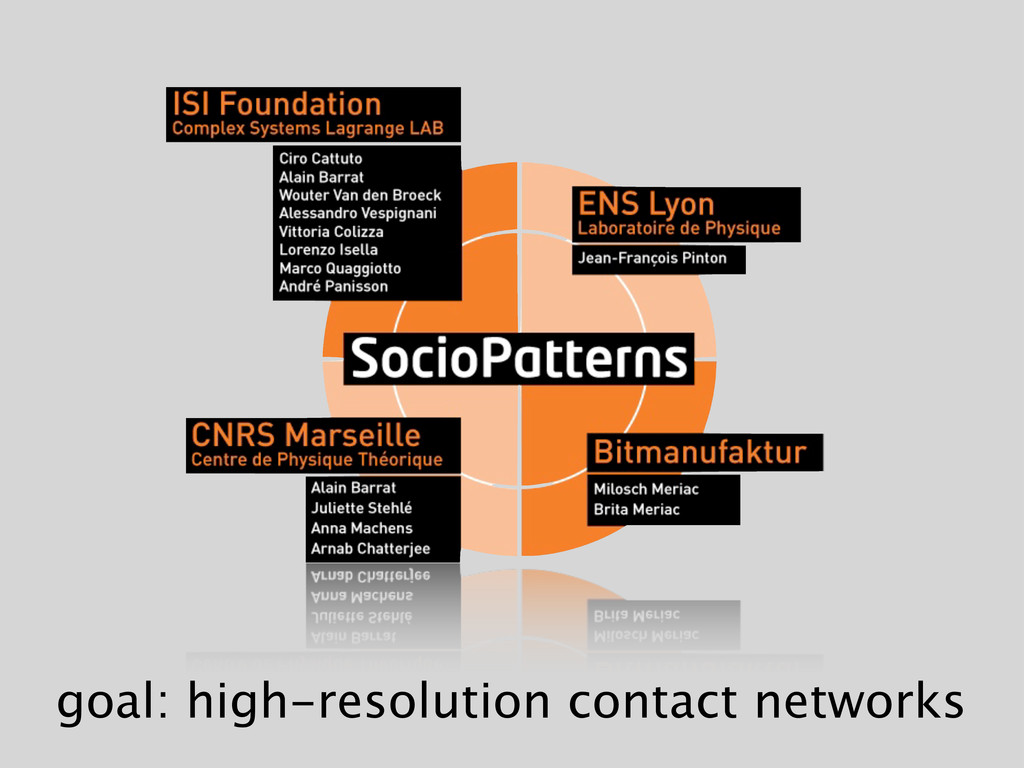 goal: high-resolution contact networks