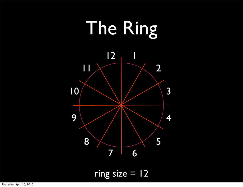 The Ring ring size = 12 1 2 3 4 5 6 7 8 9 10 11...
