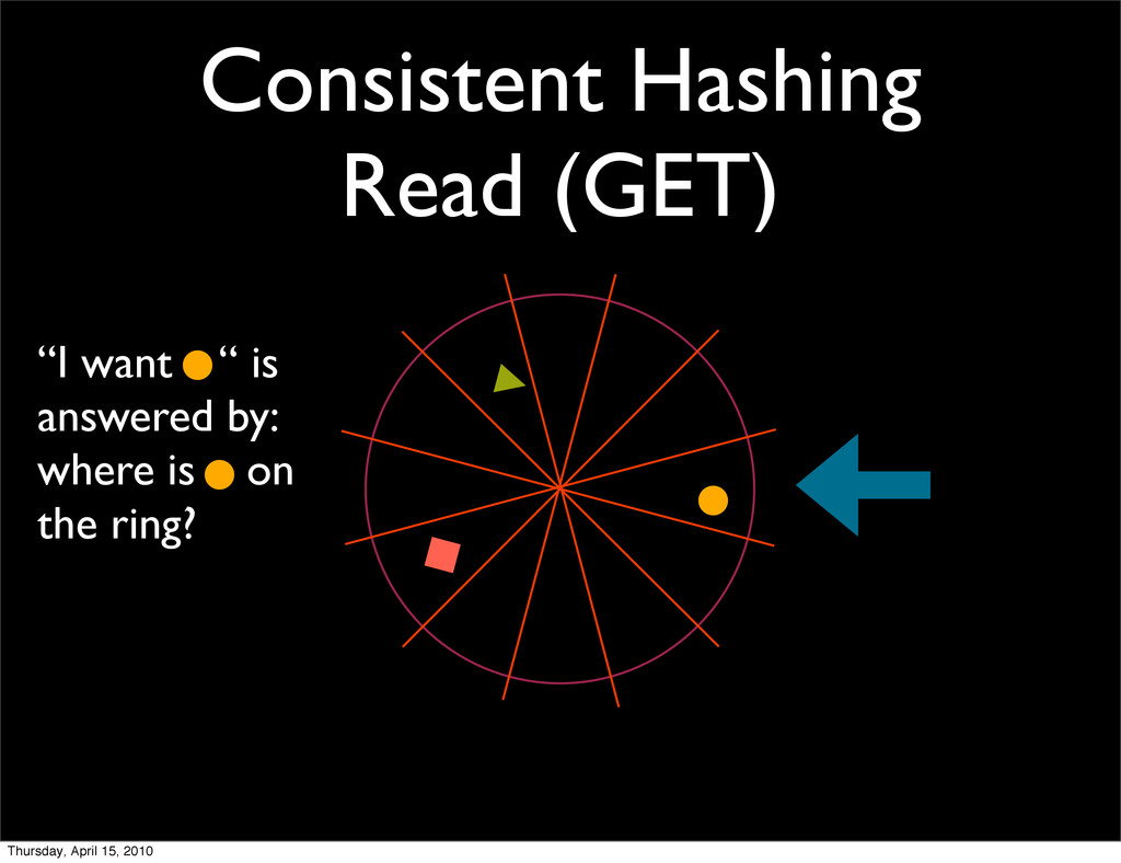 "Consistent Hashing Read (GET) ""I want "" is answ..."