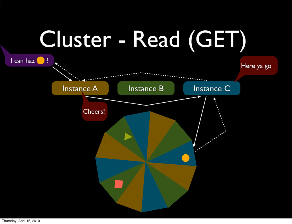 Cluster - Read (GET) Instance A Instance B Inst...