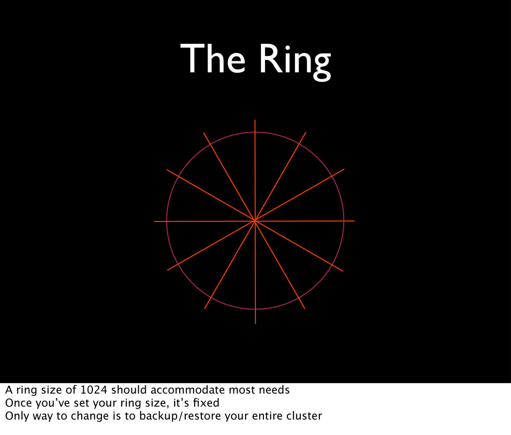 The Ring A ring size of 1024 should accommodate...