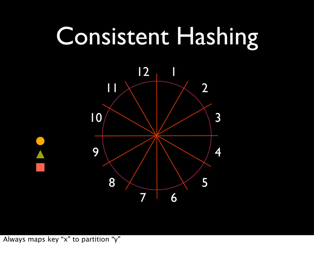 Consistent Hashing 1 2 3 4 5 6 7 8 9 10 11 12 A...