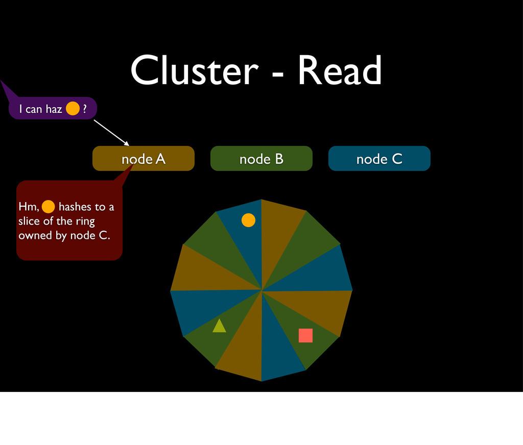 Cluster - Read node A node B node C I can haz ?...