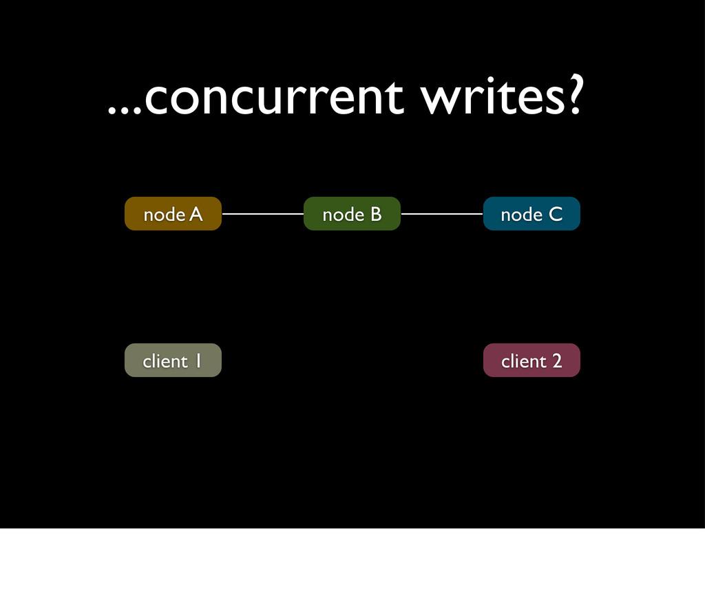 ...concurrent writes? node A node B node C clie...