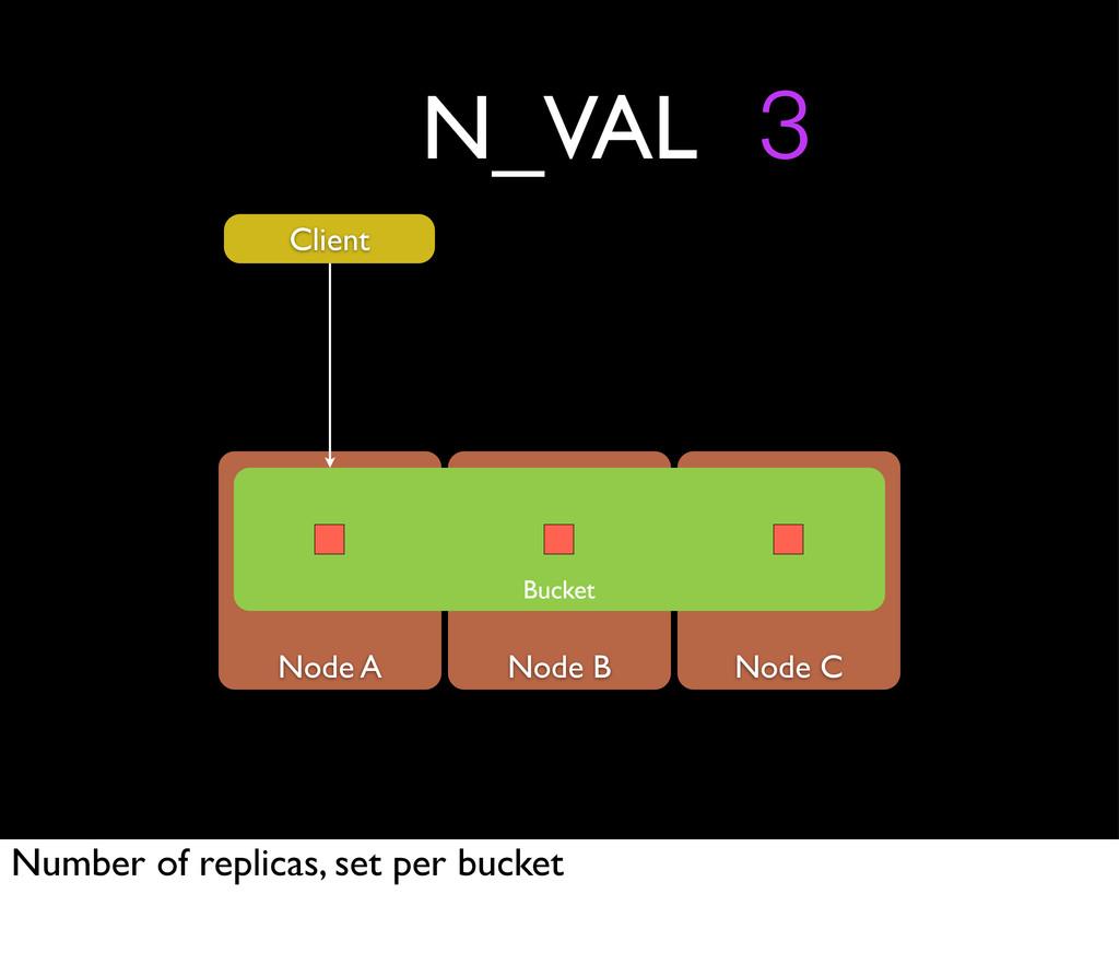 Node A Node B Node C N_VAL Bucket 3 Client Numb...