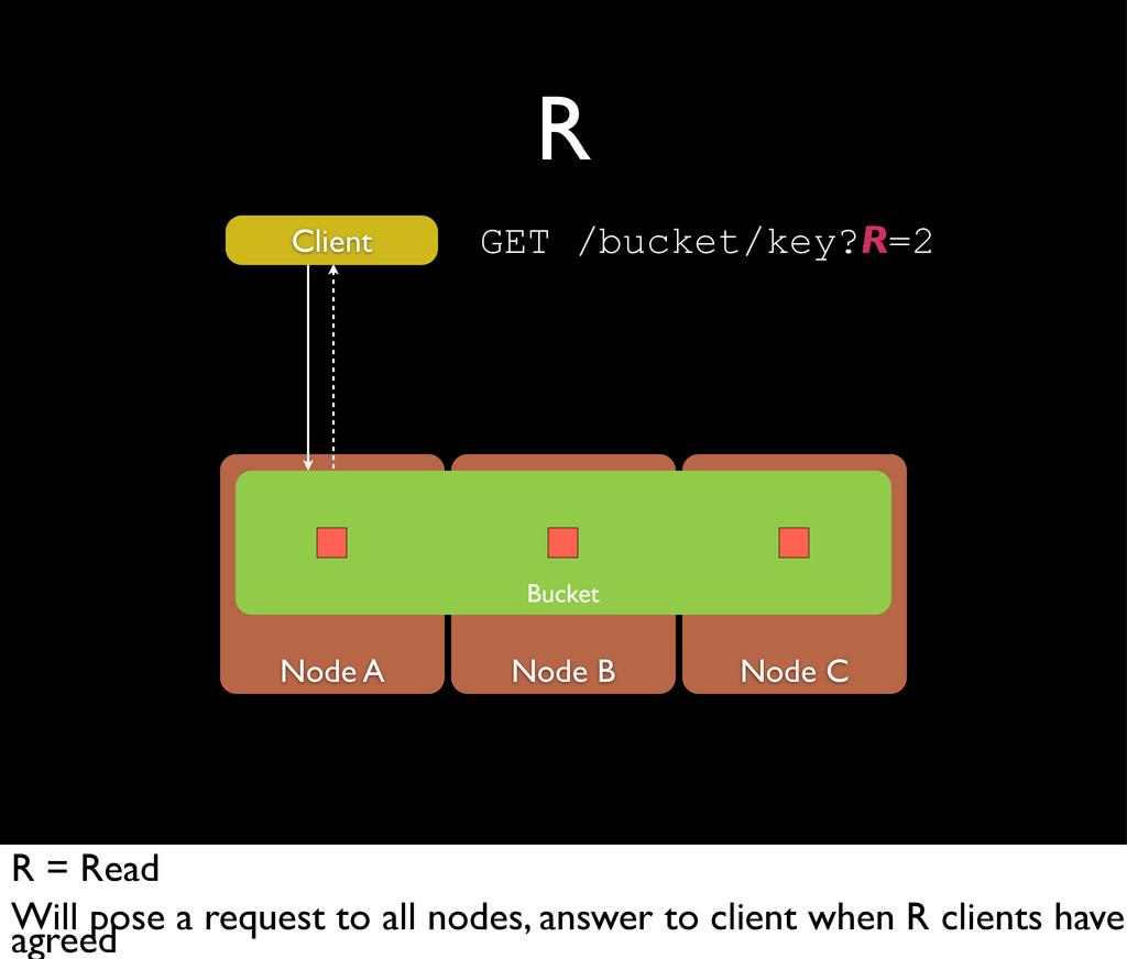 Node A Node B Node C R Bucket Client GET /bucke...