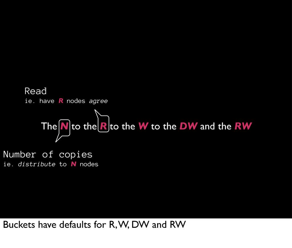 The N to the R to the W to the DW and the RW Nu...