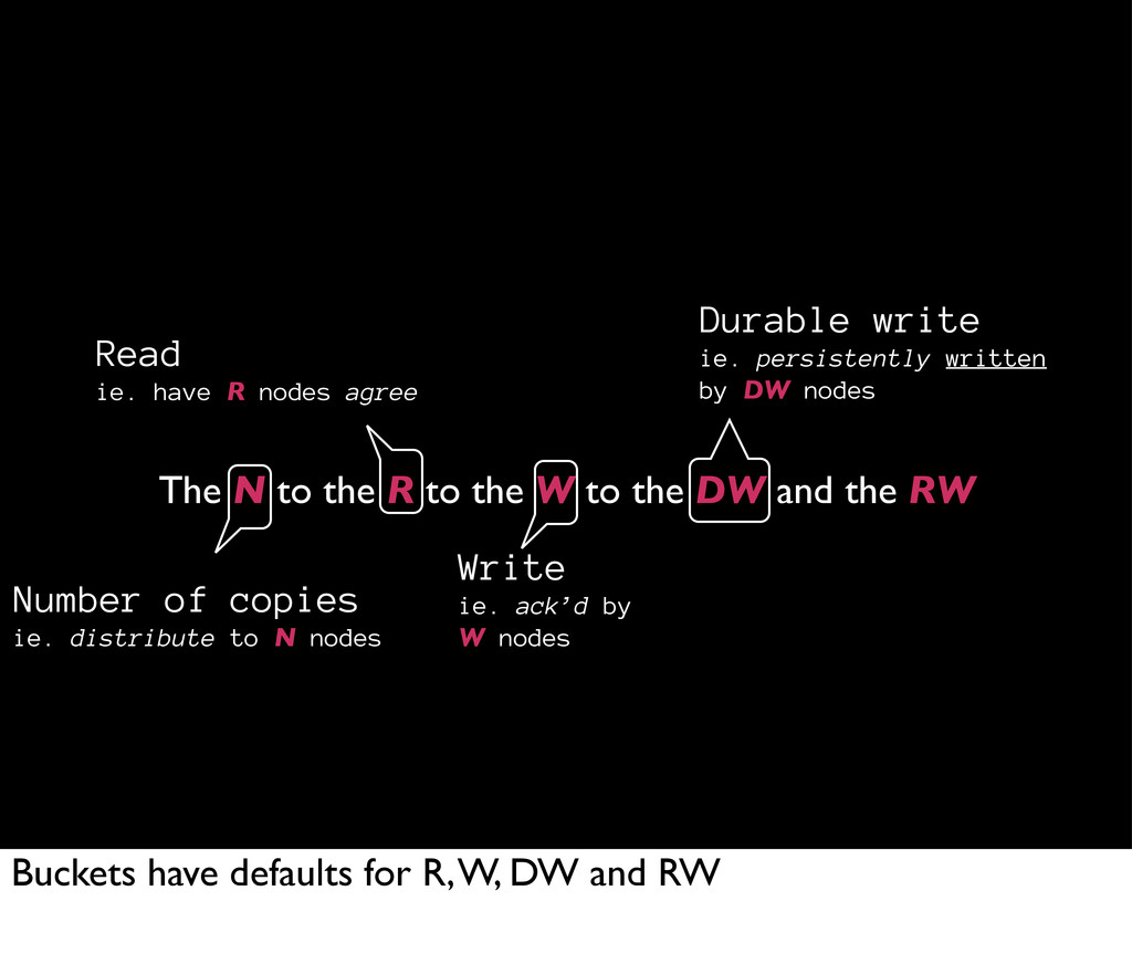 The N to the R to the W to the DW and the RW Du...