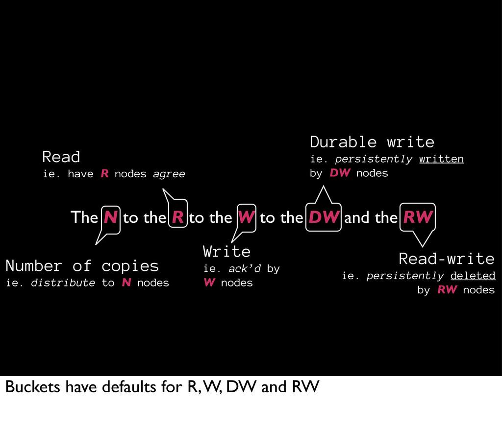 The N to the R to the W to the DW and the RW Re...