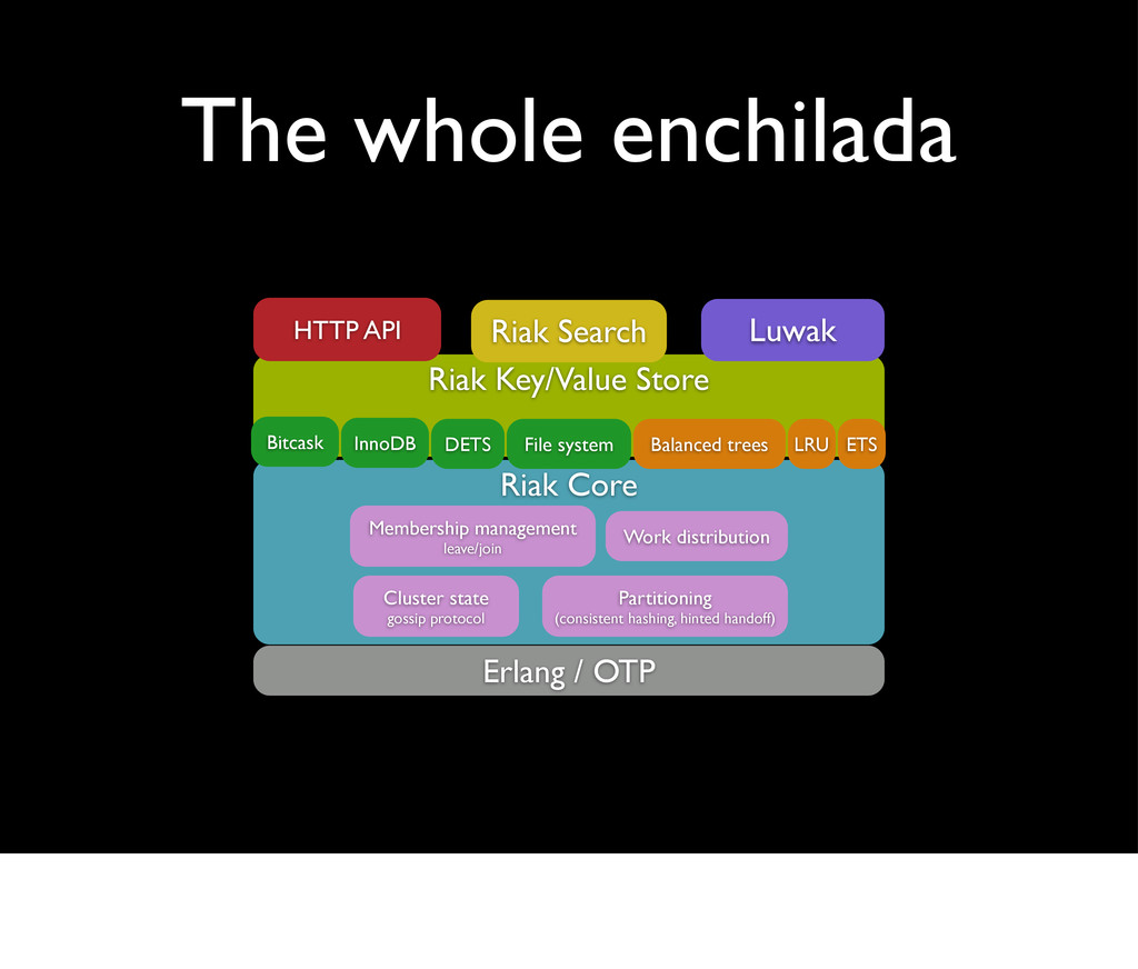 The whole enchilada Erlang / OTP Riak Key/Value...