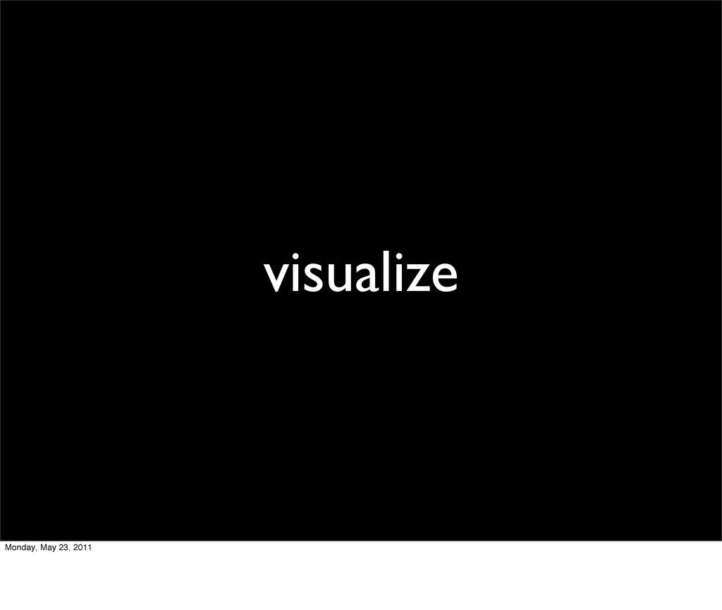 visualize Monday, May 23, 2011