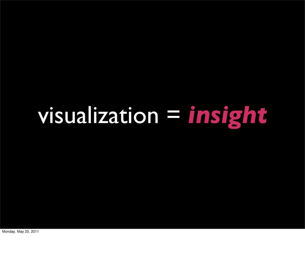 visualization = insight Monday, May 23, 2011