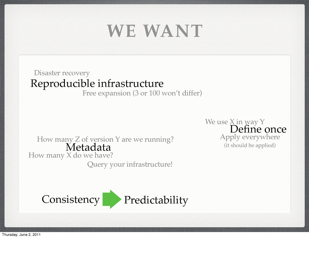 WE WANT Reproducible infrastructure Disaster re...