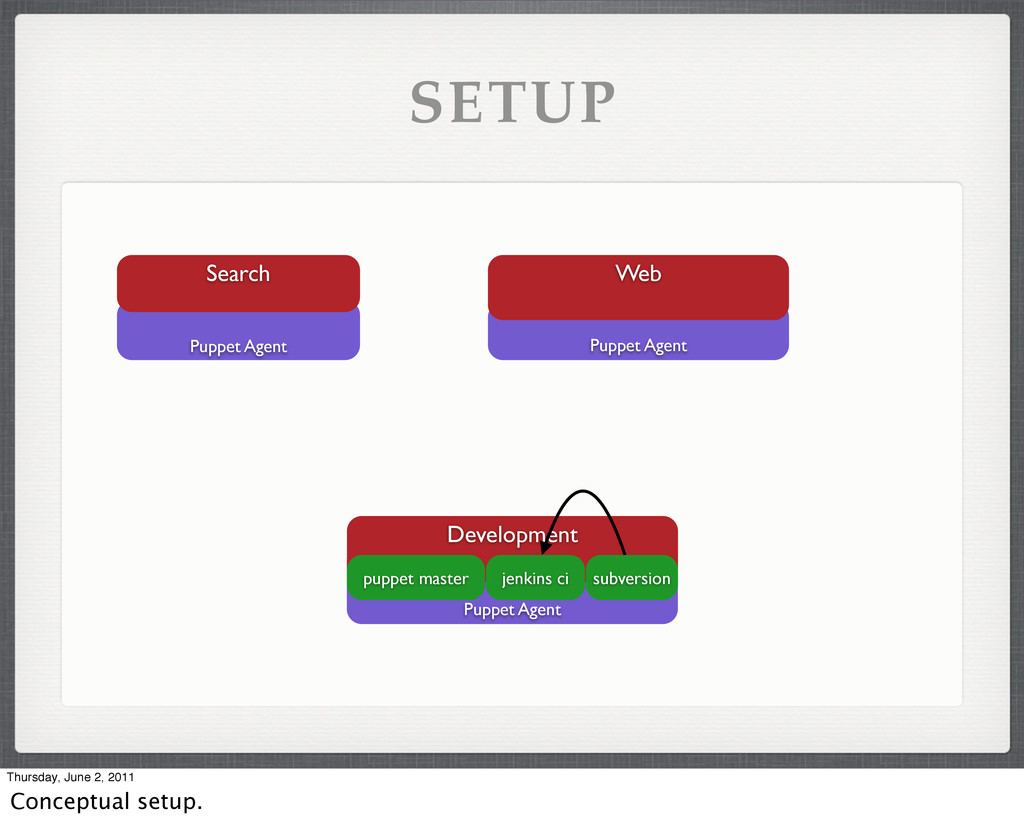 SETUP Puppet Agent Search Puppet Agent Web Pupp...
