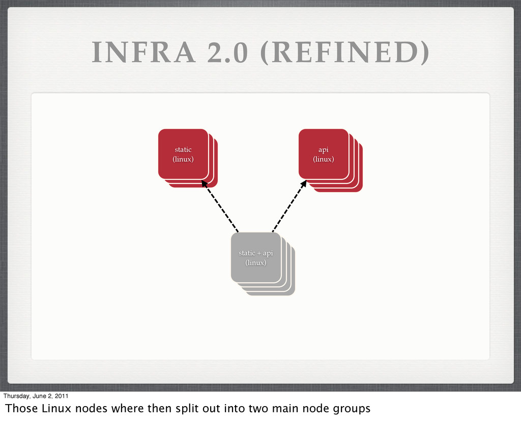 INFRA 2.0 (REFINED) static + api (linux) static...