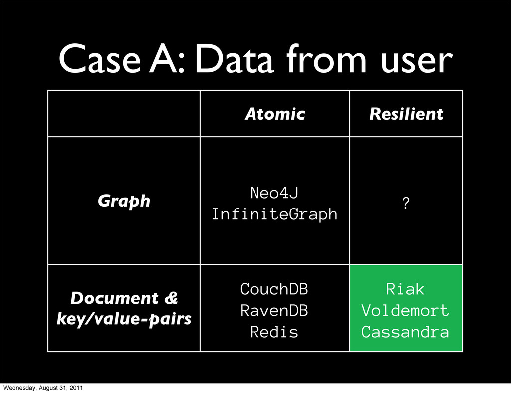 Case A: Data from user Atomic Resilient Graph N...