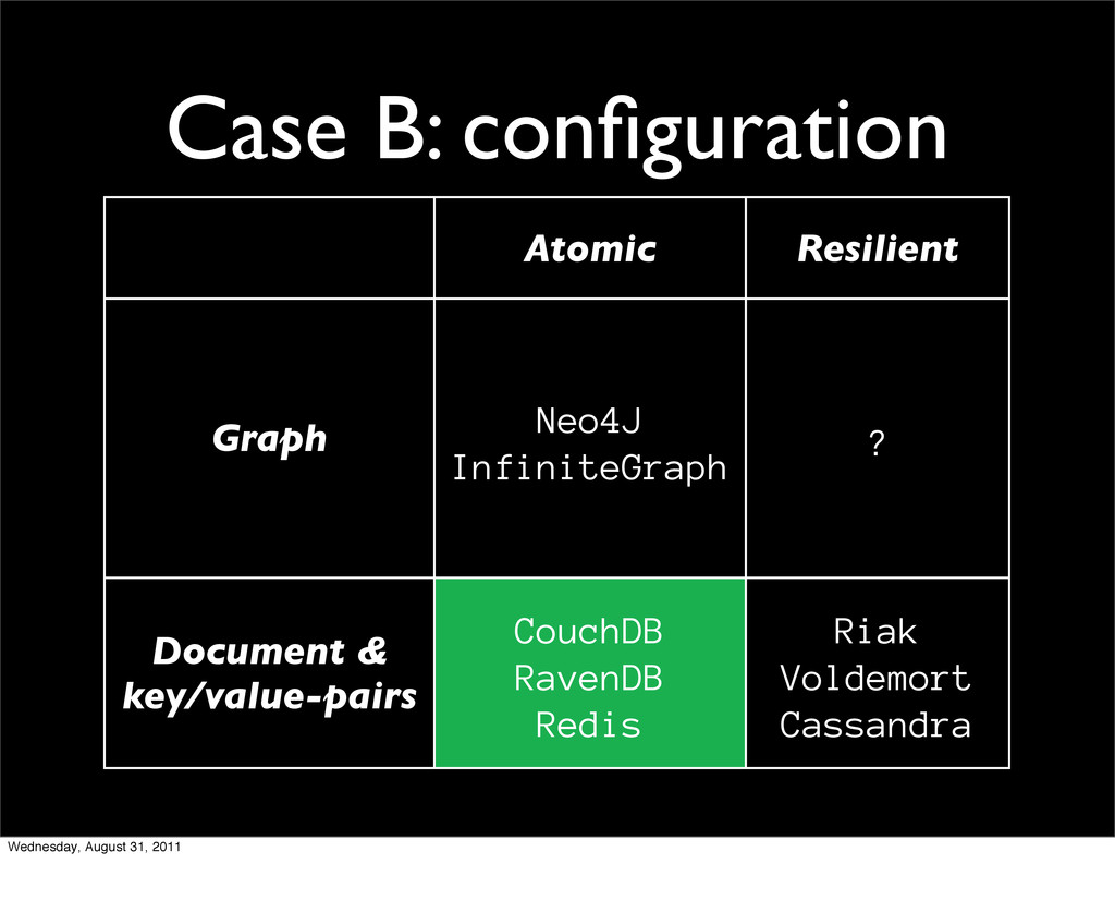 Case B: configuration Atomic Resilient Graph Neo...