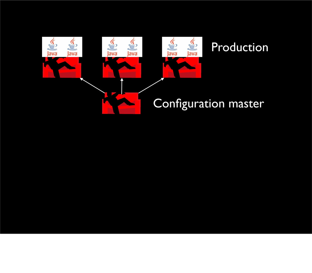 Configuration master Production